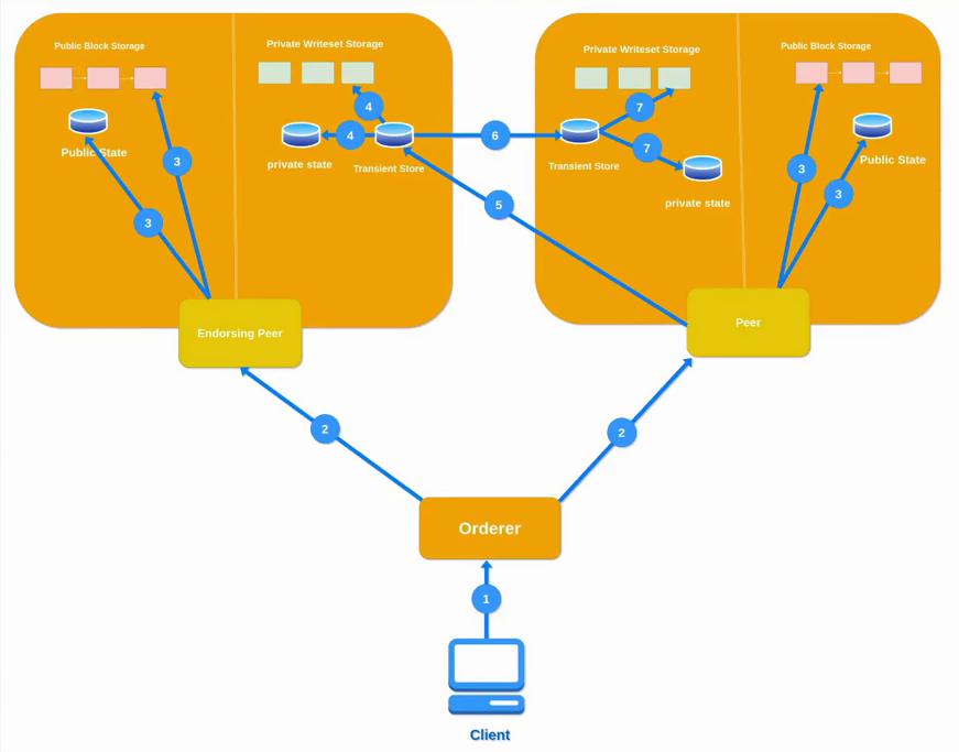 Hyperledger Fabric v2.x基础网络开发-API篇